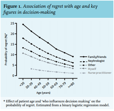 Article: Regret about the decision to start dialysis: a