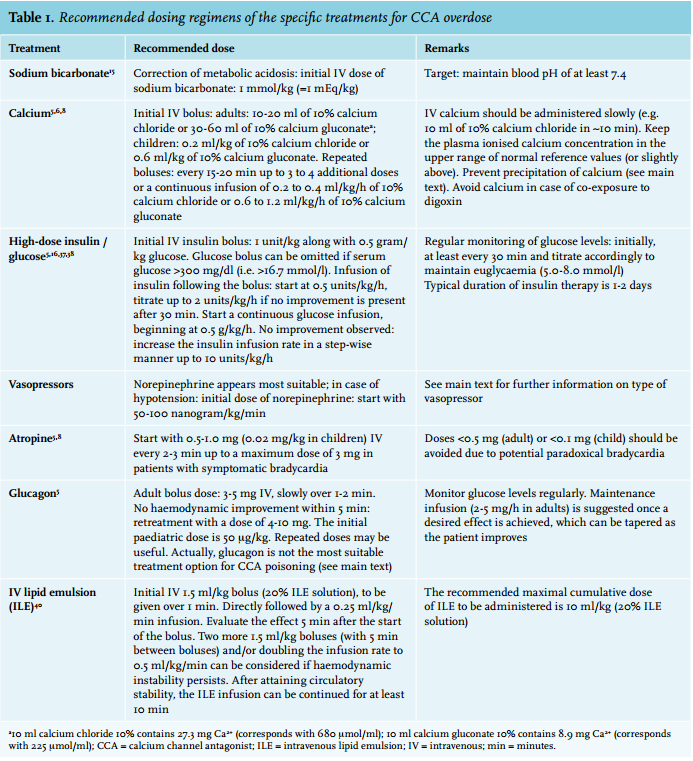 Article: Practical recommendations for calcium channel