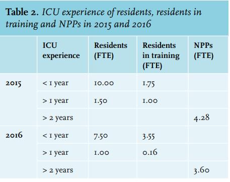 Article: An alternative ICU staffing model: implementation